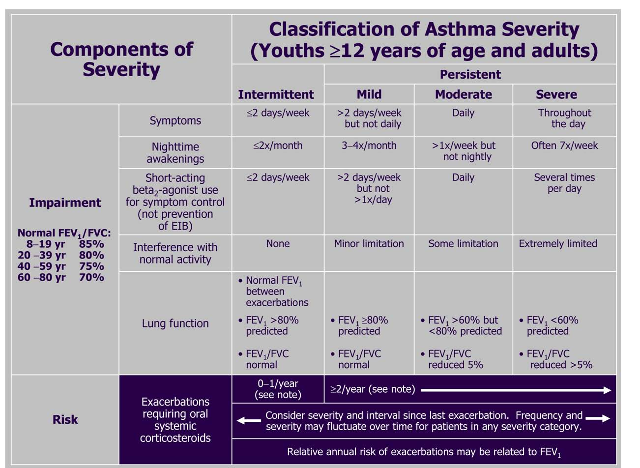 Asthma: Clinical Manifestations and Management